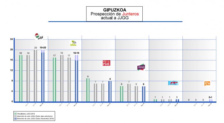 Gizaker para Guipúzcoa/Gipuzkoa. Estabilidad