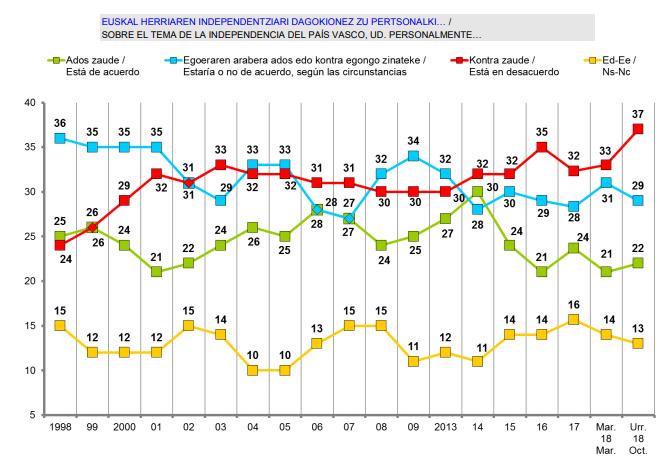 Sociómetro vasco: los opuestos a la independencia alcanzan su máximo en 20 años, pero la mayoría quiere un referéndum
