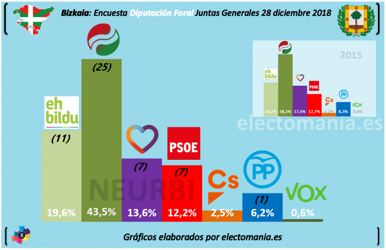 El PNV, a un juntero de la mayoría absoluta en Bizkaia, según una encuesta para su Diputación