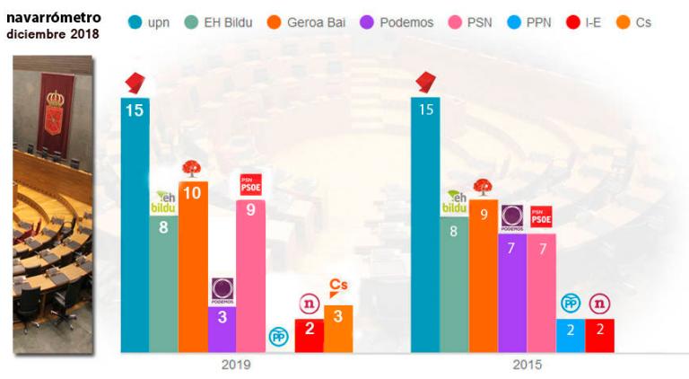 Encuestas en Navarra Noticiasdenavarracom-1-768x422