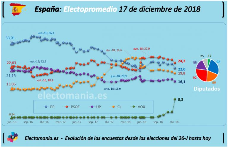 Promedio de encuestas tras Andalucía. Bajan todos menos Vox