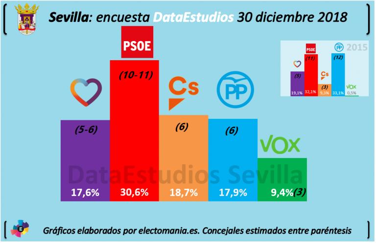 DataEstudios para Abc: ligera ventaja para la izquierda en Sevilla