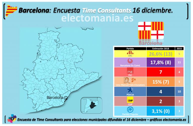 Time Consultants para Barcelona: ERC ganaría la alcaldía, Valls y el PSC acechan a Colau. El PP, sin representación.