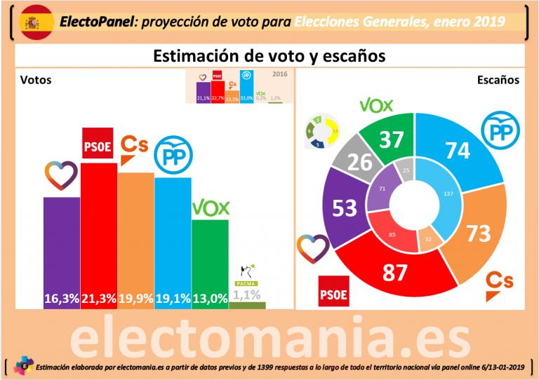 ElectoPanel ene-19: voto disperso y Vox en el 13%