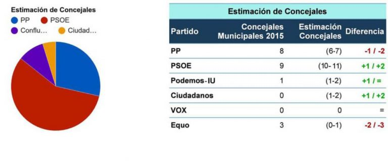 Alcázar de San Juan (SW Demoscopia): posible mayoría absoluta para el PSOE