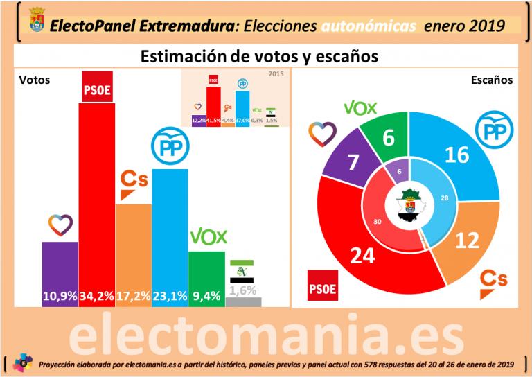 ElectoPanel Extremadura: Ciudadanos tendría la llave