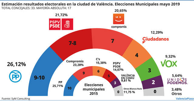 ValenciaPlaza: empate entre los bloques de izquierda/derecha para el Ayuntamiento de Valencia