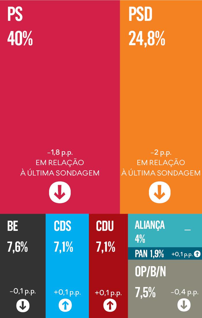 Portugal: la izquierda mantiene su hegemonía en las últimas encuestas