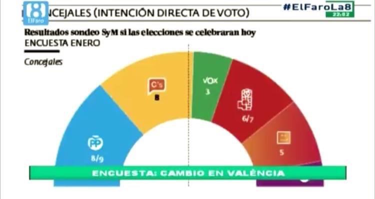 Sondeo El Periódico de Aquí para Valencia: el PP recuperaría la alcaldía. Vox entra con 3 concejales