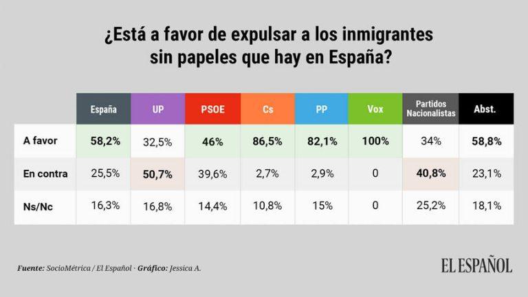 El Español: la mayoría quiere expulsar a los inmigrantes ilegales pero a la vez acoger a quienes navegan por el Mediterráneo