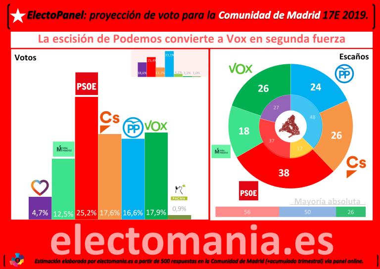 ElectoPanel express Com. de Madrid: Errejón se llevaría la mayoría del voto de Podemos y dejaría a los de Iglesias sin escaños. Vox, segunda fuerza política