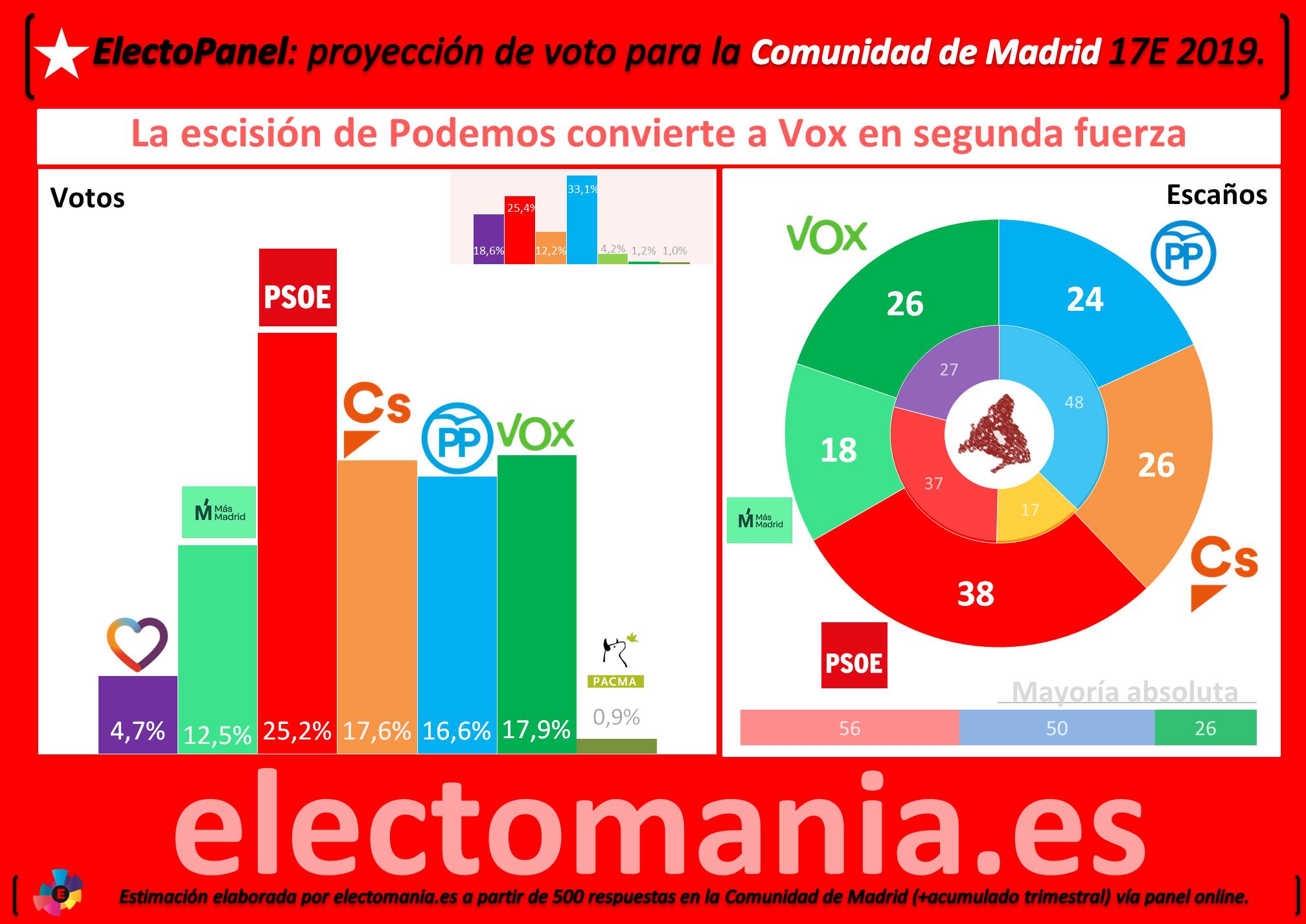 Electopanel Express Com De Madrid Errejón Se Llevaría La Mayoría