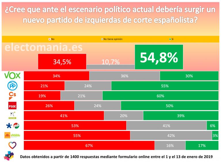 ElectoPanel Ene19 (II): el 55% de los votantes creen que debería surgir un partido de izquierdas más españolista
