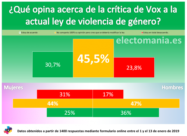 ElectoPanel Ene-19 (I): casi un tercio de los españoles apoya la crítica de Vox a la ley de violencia de género. Las mujeres, las que más se oponen a su postura