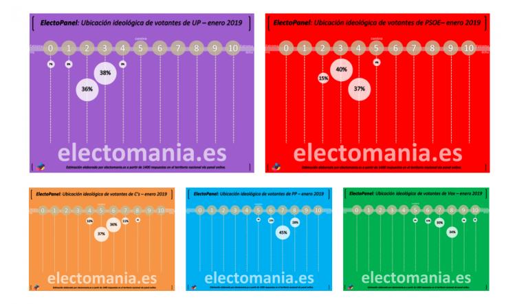 ElectoPanel Ene-19 (III): autoubicación ideológica de los votantes de los grandes partidos