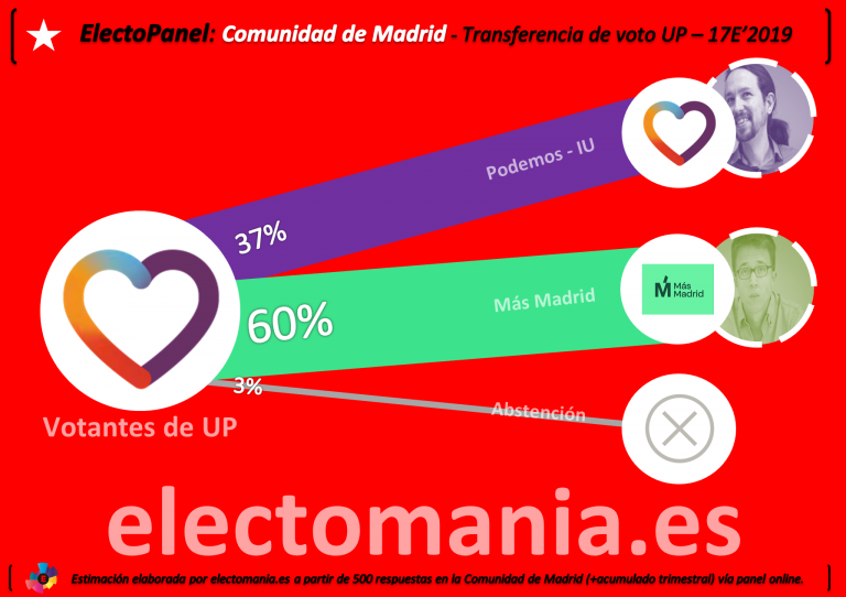 Encuestas para la Comunidad de Madrid EP_transfeVoto-768x542