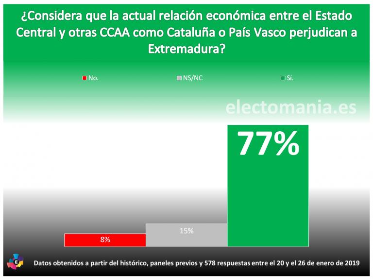 ElectoPanel Extremadura (III): la mayoría de extremeños cree que el trato especial a Cataluña y País Vasco perjudica a su región