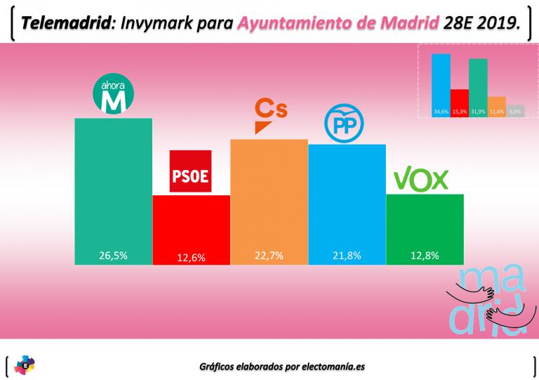 Telemadrid para el Ayuntamiento: Carmena ganaría pero la alcaldía sería para Villacís, si Vox (4ª fuerza) lo permite