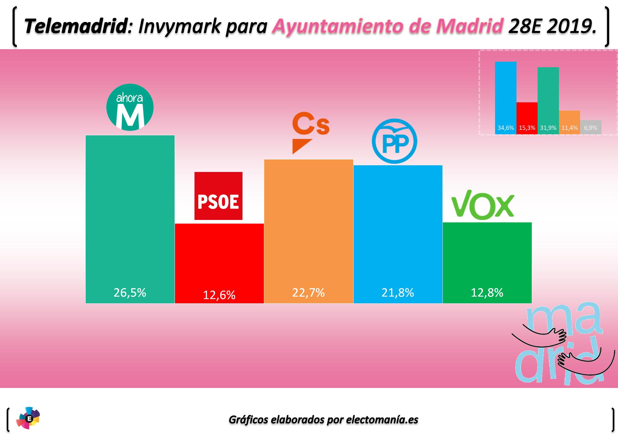 El Ganaría Telemadrid Para AyuntamientoCarmena La Pero Alcaldía W2IEDH9Y