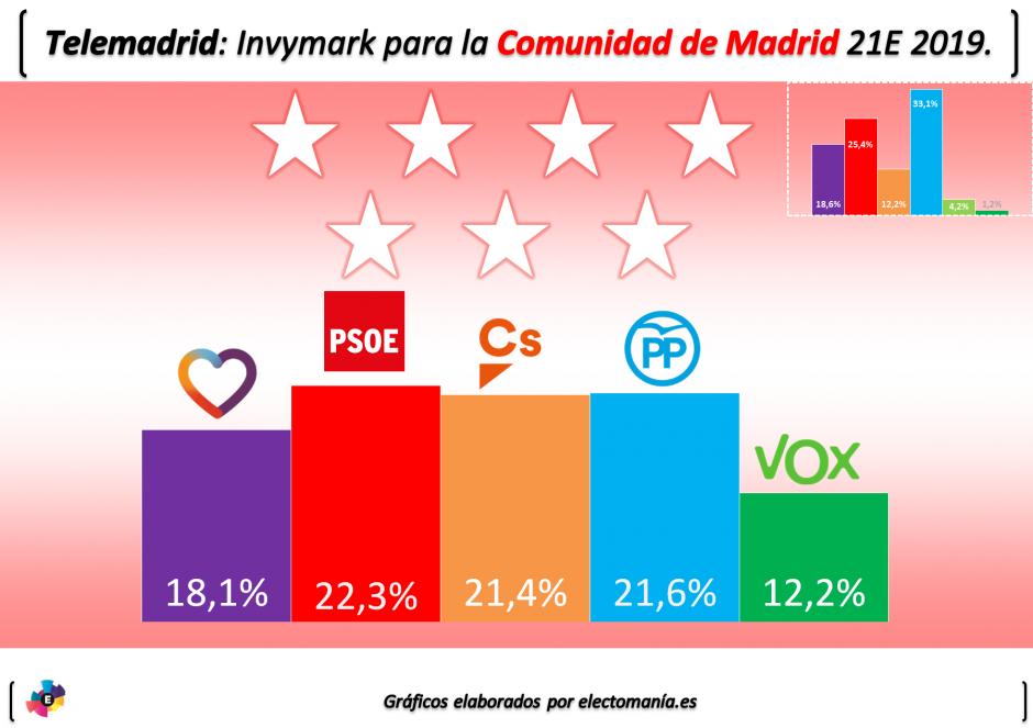 Encuestas para la Comunidad de Madrid InvyMad21E-940x663