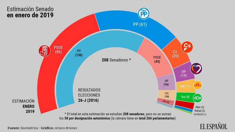 Estimación de Sociométrica para el Senado: el PSOE adelantaría al PP