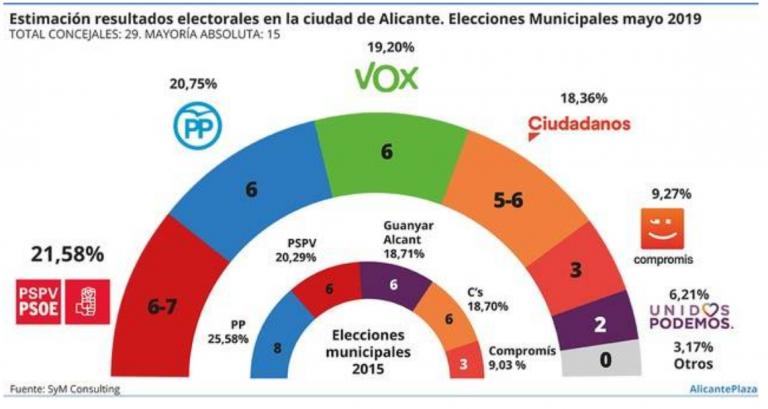 SyM para Alicante: cuádruple empate en la primera plaza, con Vox en él