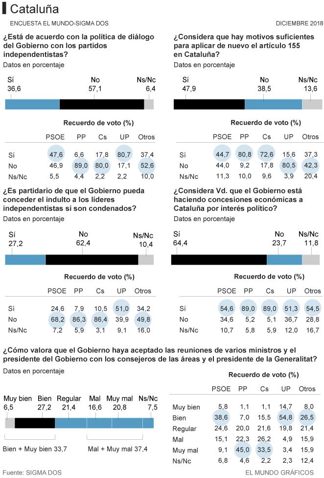 Sigma dos: solamente los votantes de Unidos Podemos son contrarios a volver a aplicar el 155 en Cataluña