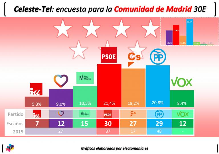 Celeste-Tel para Comunidad de Madrid: Errejón supera a Podemos. La fragmentación en la izquierda dejaría a la derecha al borde de la pérdida de la CAM