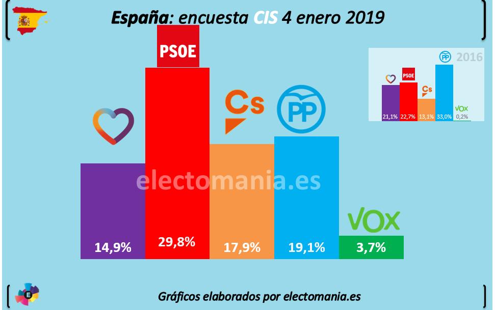 Fundación ideas y grupo PRISA, Pedro Sánchez Susana Díaz & Co, el topic del PSOE - Página 5 Cis