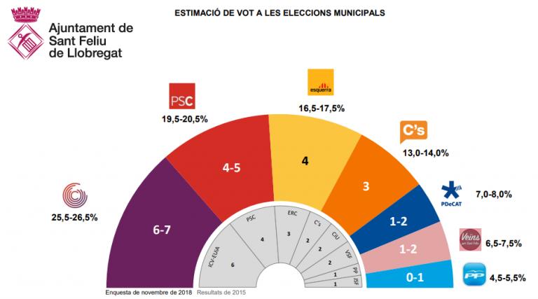 Gesop para Sant Feliu de Llobregat: En Comú seguiría por delante en las elecciones municipales