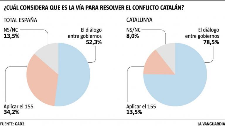 GAD3: los españoles no son partidarios de un nuevo 155