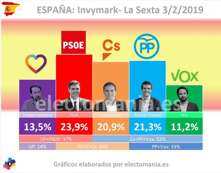 Invymark para La Sexta: el PSOE sigue primero y Vox supera claramente el 10%