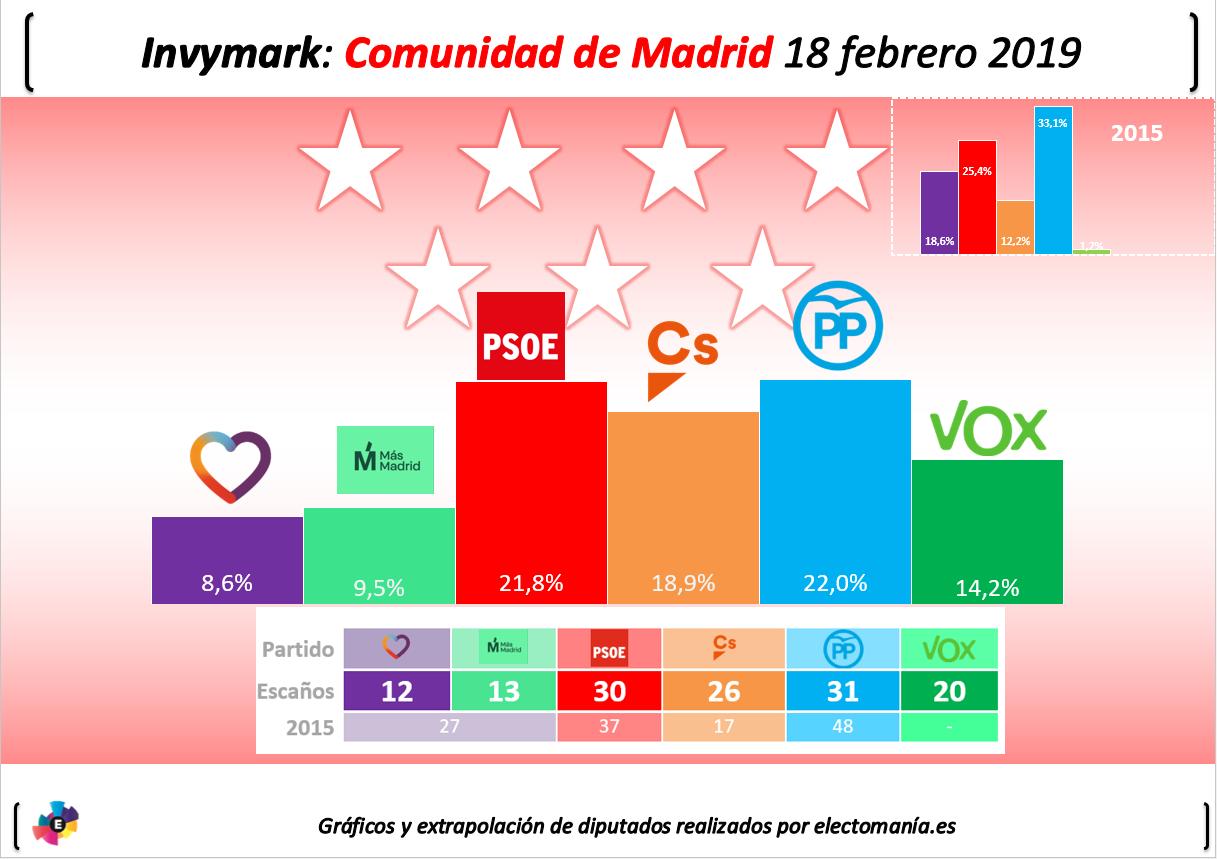 Encuestas para la Comunidad de Madrid 20190218invycommad
