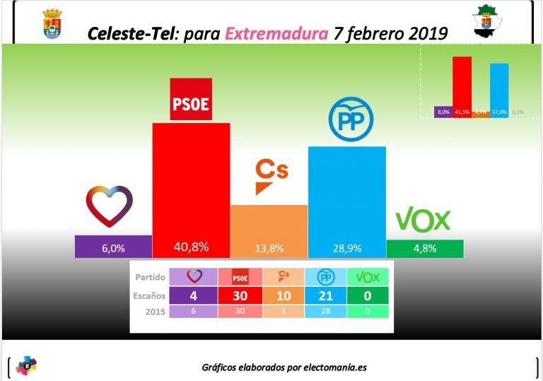 Celeste-Tel para la Junta de Extremadura: la izquierda seguiría gobernando