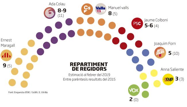 Encuesta interna de ERC para Barcelona: Maragall, Colau y Valls casi empatados. El PP fuera y Vox dentro