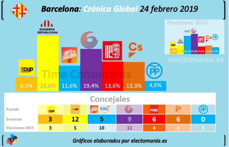 Crónica Global: Maragall (ERC) ganaría en Barcelona frente a Colau. Valls, lejos