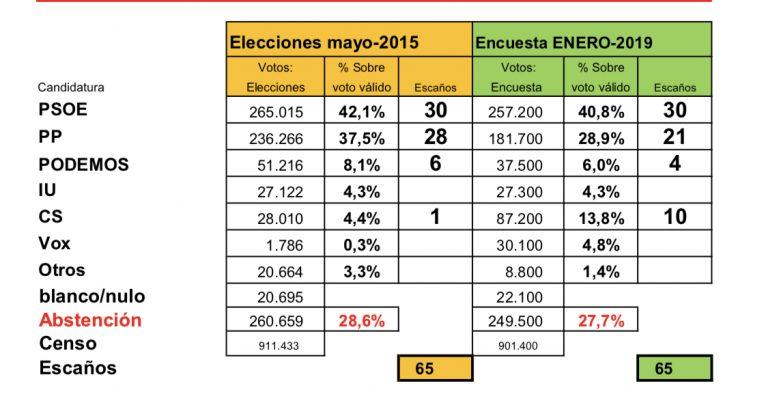 Encuestas de Extremadura DB0DEE7D-7314-4AF9-96C6-34E956528C1E-768x403