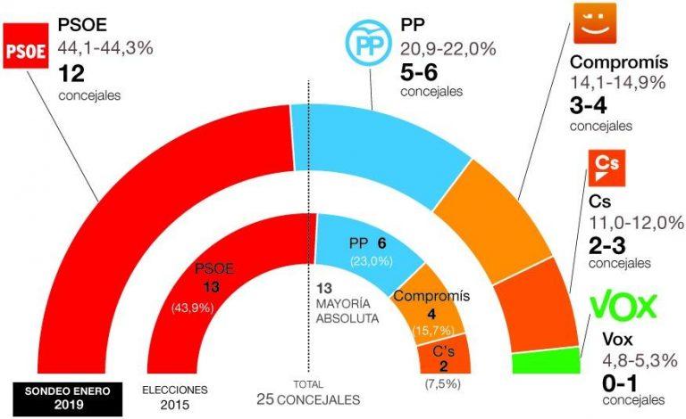 Vila-real: sondeo interno del PSOE les garantiza el Gobierno pese a la entrada de Vox