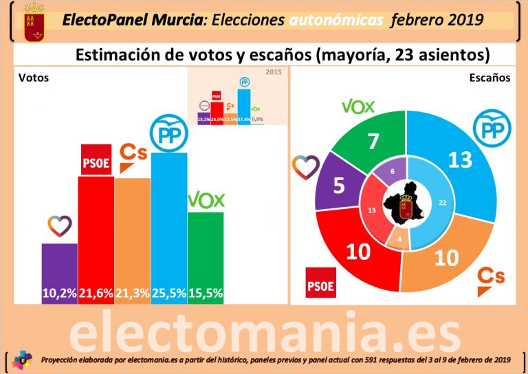 ElectoPanel Murcia: el PP baja, pero casi cualquier pacto pasa por él