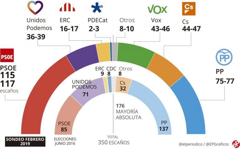 GESOP: Vox iguala a Ciudadanos como tercer partido de España, y deja a Podemos quinto