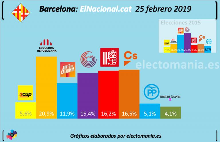 ElNacional.cat (Barcelona): Gana Maragall, y cerrada lucha por ser segundo