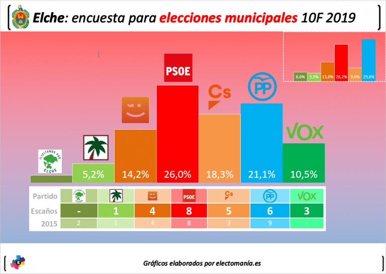 Elche: el PSOE ganaría pero la fuerte entrada de Vox podría llevar al tripartito fuera de la alcaldía