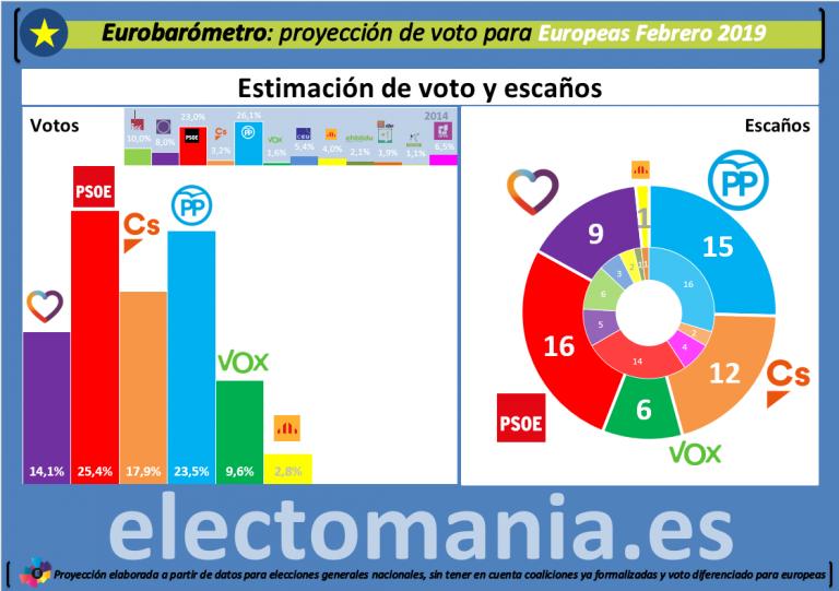 Eurobarómetro: proyección en España de las elecciones europeas