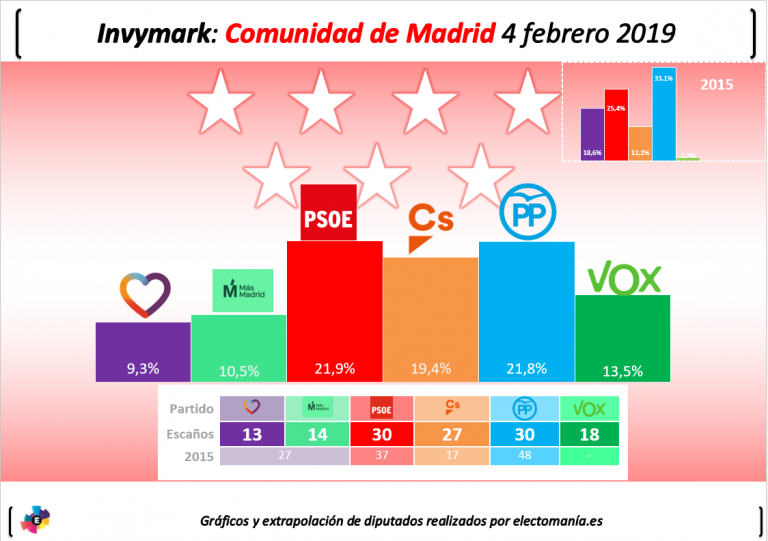 Encuestas para la Comunidad de Madrid Invymarkma-1-768x541