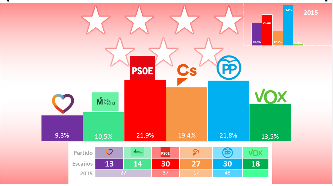 Invymark Comunidad De Madrid Errejón Supera A Podemos Pero La