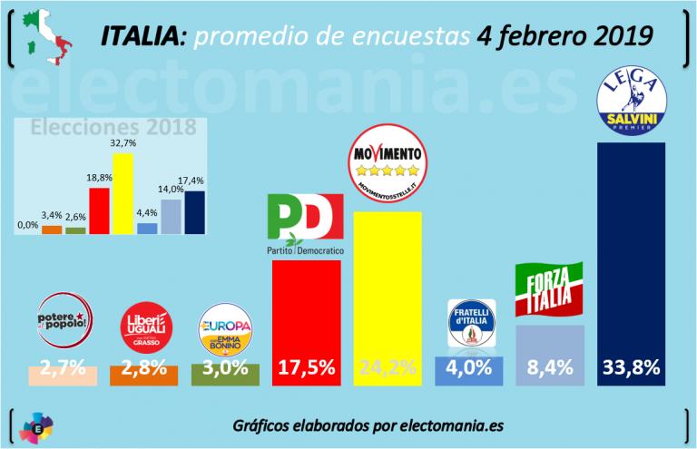 Italia: el gobierno no cede en las encuestas