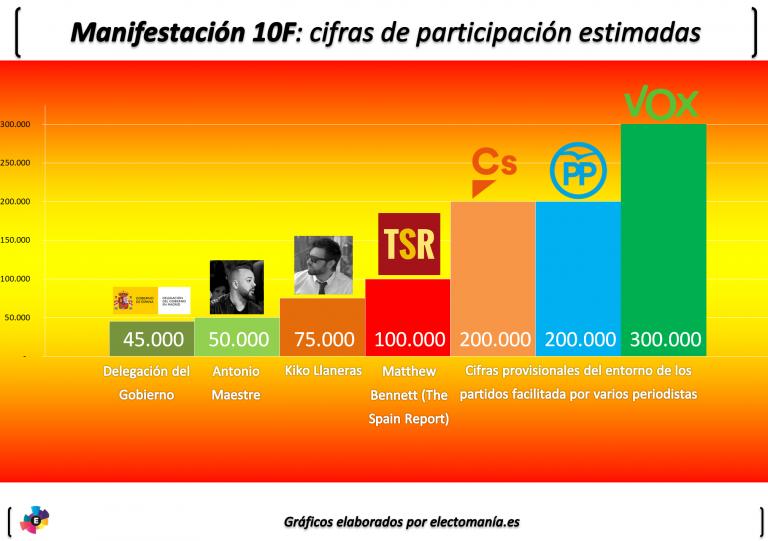 Guerra de cifras tras la movilización en Madrid contra el gobierno
