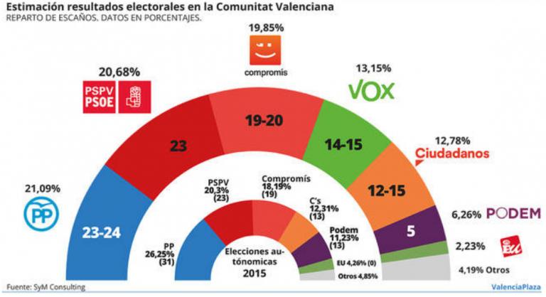 SyM Comunidad Valenciana: opciones para la derecha gracias al desplome de Podem