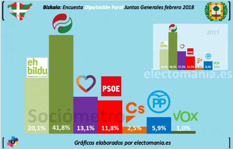 Sociómetro Gobierno Vasco: el PNV se afianza en Euskadi y arrebata al PP el primer puesto en Vitoria