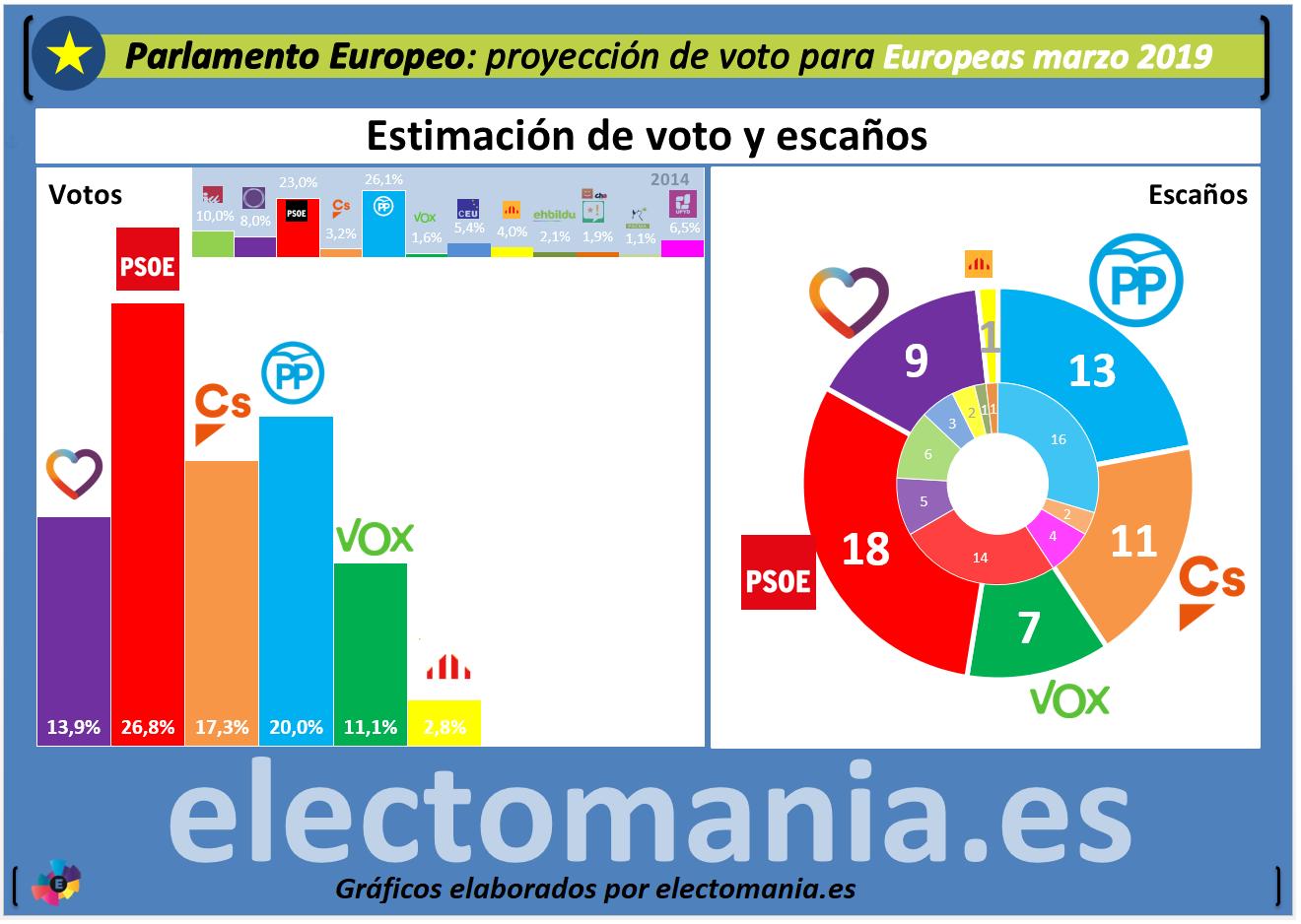 Proyección P.E. El PSOE ganaría destacado las elecciones europeas en España c78168a7efb4